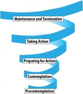 prochaska-spiral-transtheoretical-model-of-behavior-change-265x300